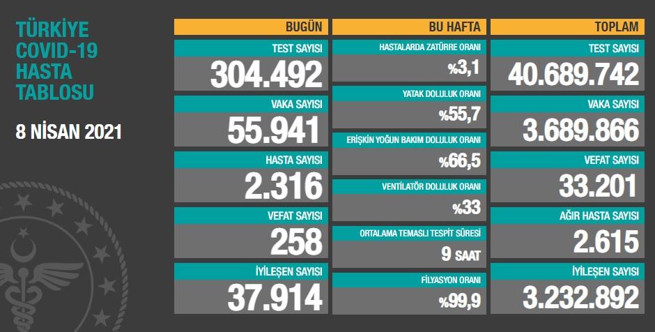İstanbul'da vaka artışında Beykoz zirvelerde